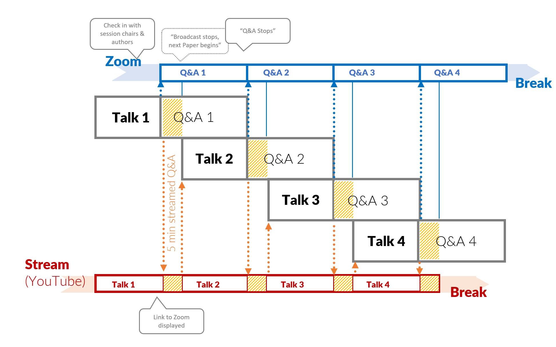 SPLASH Technical Session Timeline
